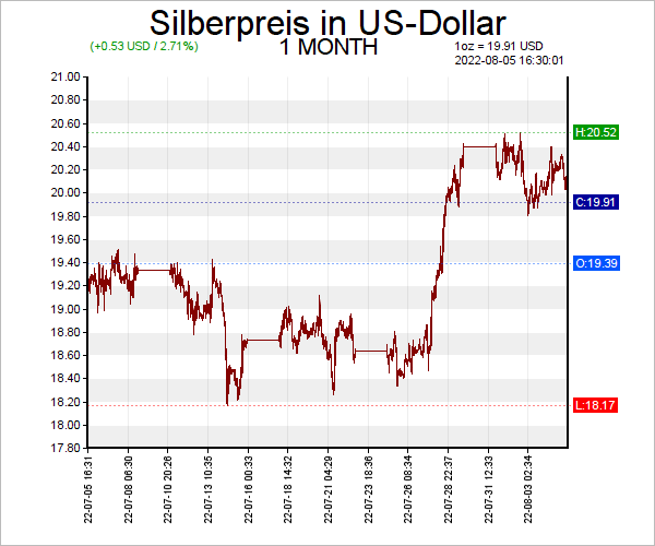 7 Tage Silber Chart in US-Dollar