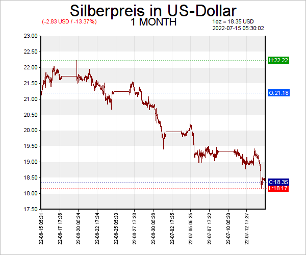 7 Tage Silberpreis Chart in US-Dollar
