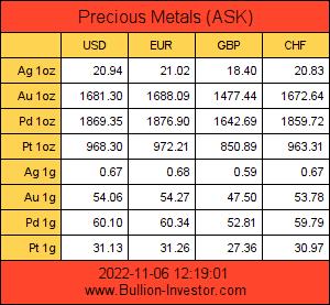 Edelmetallkurse in Euro und US-dollar