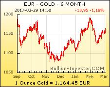 Gold Chart — Goldkurs Chart 6 Monate Euro