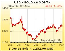 Gold Chart — Goldkurs Chart 6 Monate US-Dollar