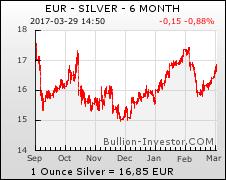 Silber Chart — Silberkurs Chart 6 Monate Euro