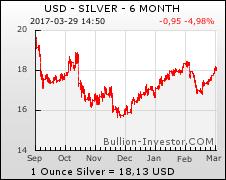 Silber Chart — Silberkurs Chart 6 Monate US-Dollar