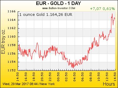 Gold Chart | Goldpreis Euro | 24 Stunden