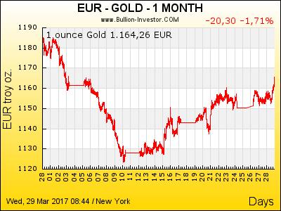 Goldpreis Euro | 1 Monat