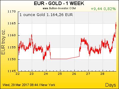 Aktueller Goldpreis im Wochenrückblick