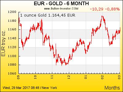Goldkurs in EUR der letzten 6 Monate