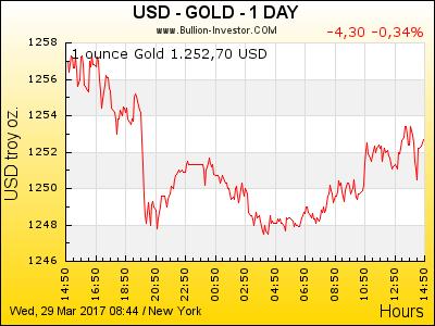 Gold Chart | Goldpreis US-Dollar | 24 Stunden