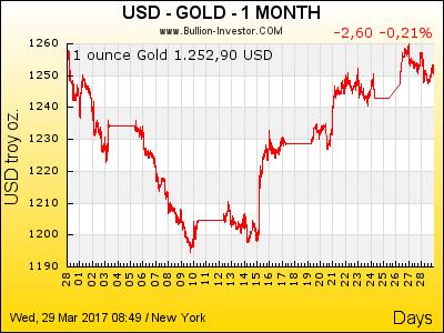Goldpreis US-Dollar | 1 Monat