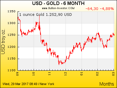 Goldkurs USD