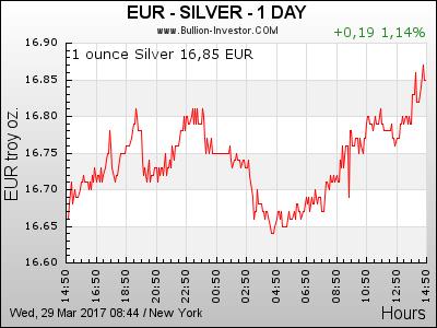 24 Stunden Silberpreis in Euro (EUR)