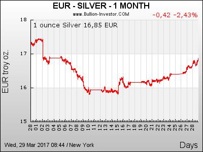 1 Monat Silberpreis in Euro (EUR)