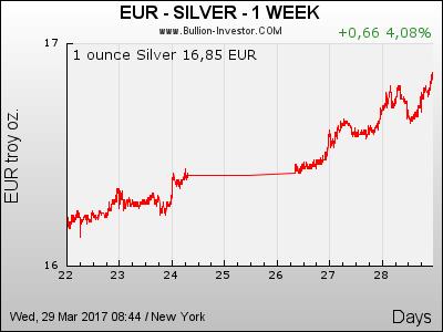 7 Tage Silberpreis in Euro (EUR)