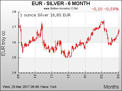 Silber Chart | Silberpreis Euro | 6 Monate
