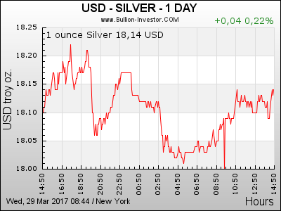 Silberkurs 24h in US-Dollar