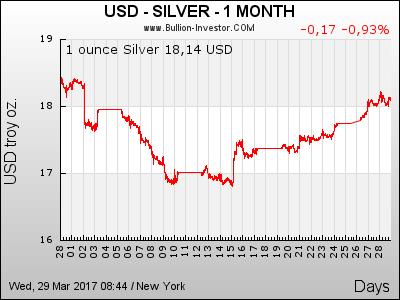 1 Monat Silberpreis in US-Dollar (USD)