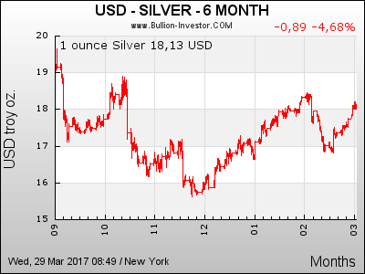 6 Monate Silberpreis in US-Dollar (USD)