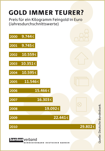 Goldpreis seit dem Jahr 2000 - besser als eine Anlage in Euro