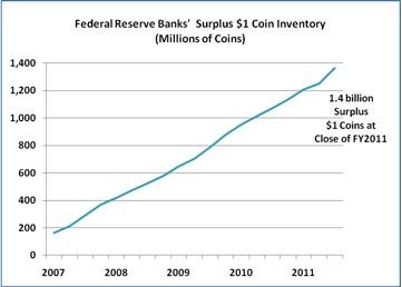 1-Dollar-Münzbestände der US FED