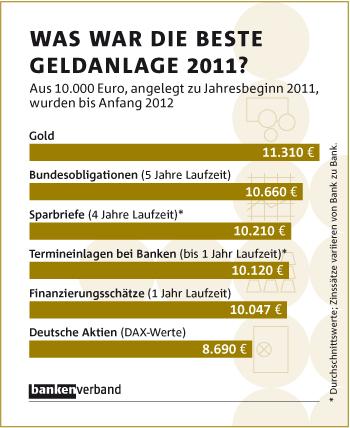 Gold war nachweislich die beste Geldanlage in 2011