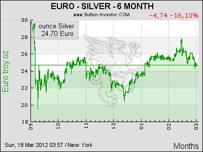 Silberpreis vor Ausbruch nach oben ? Silber soll den Goldpreis outperformen