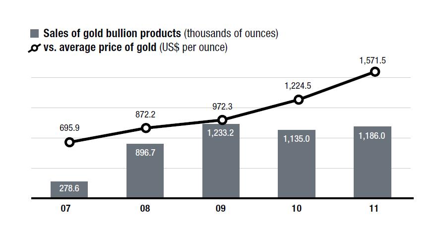 Auch stückzahlmässig mehr Maple Leaf in Gold verkauft