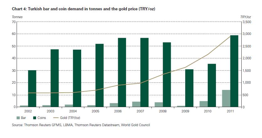 Goldmünzen statt Goldbarren in der Türkei