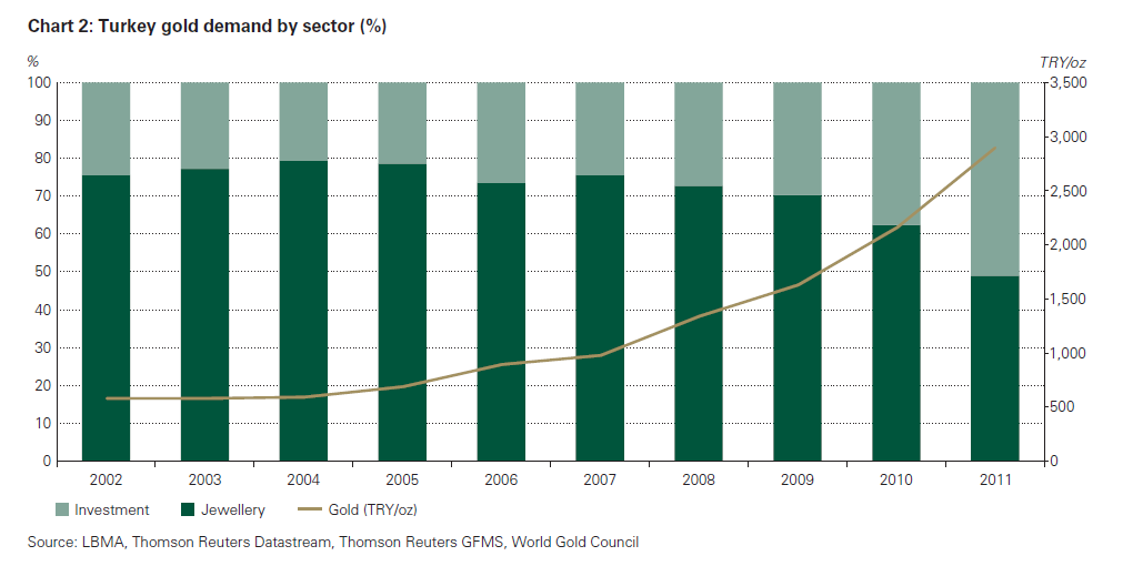Goldnachfrage in der Türkei Schmuck / Investment - immer mehr Goldbarren