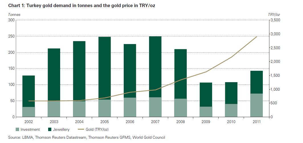 Die Goldnachfrage in der Türkei wächst