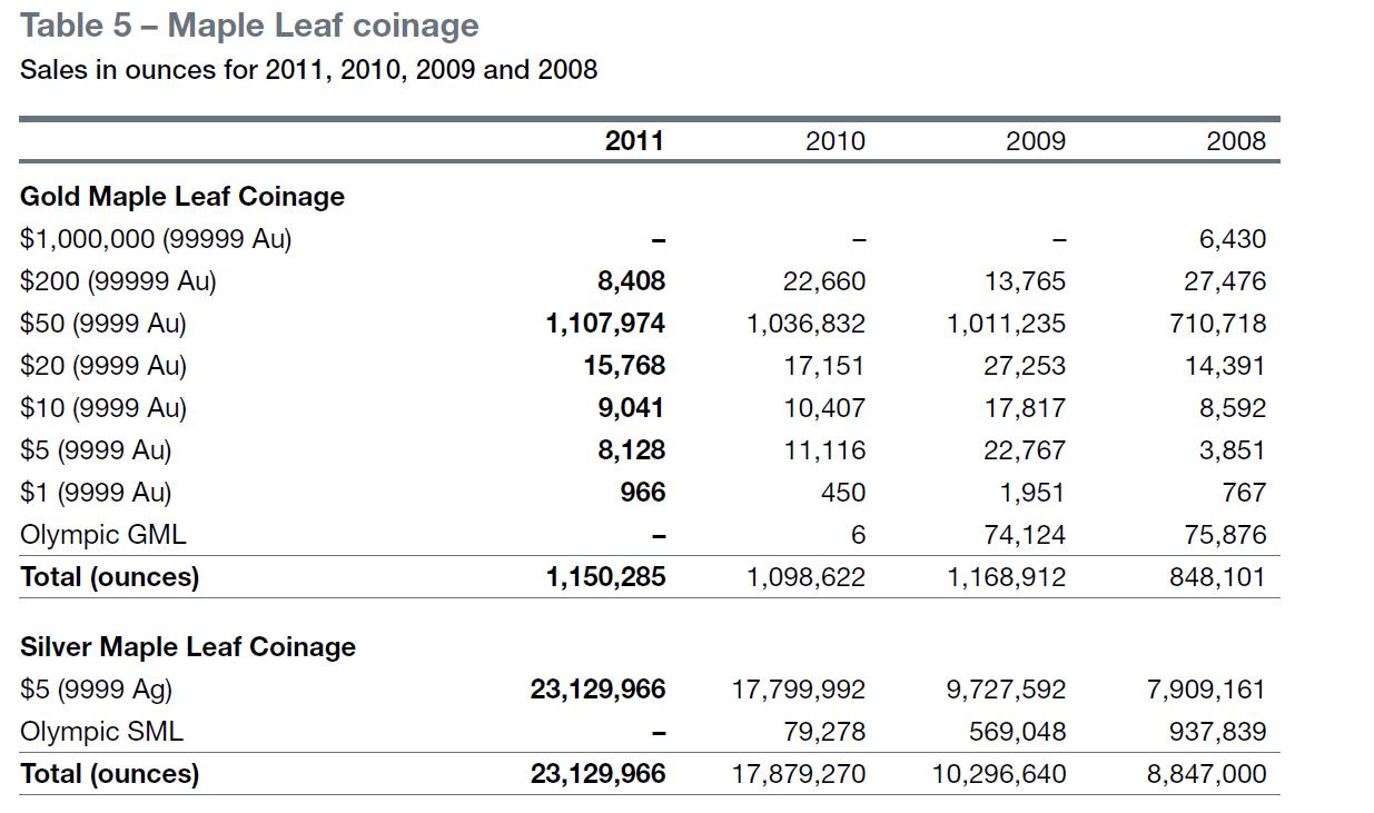 Exakte Auflagen der Maple Leaf Gold- und Silbermünzen 2008-2011
