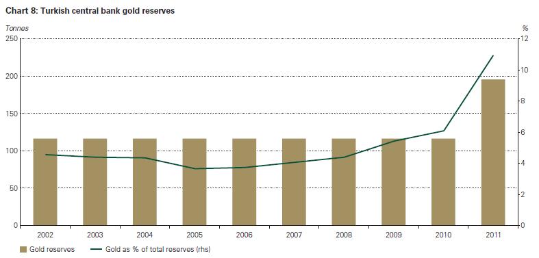 Goldbestände der Zentralbank der Türkei - kräftige Zunahme in 2011