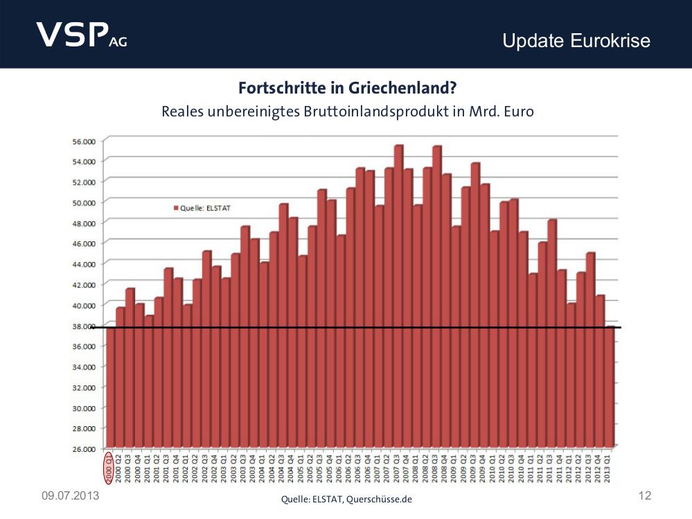 chart-entwicklung-bip-griechenland