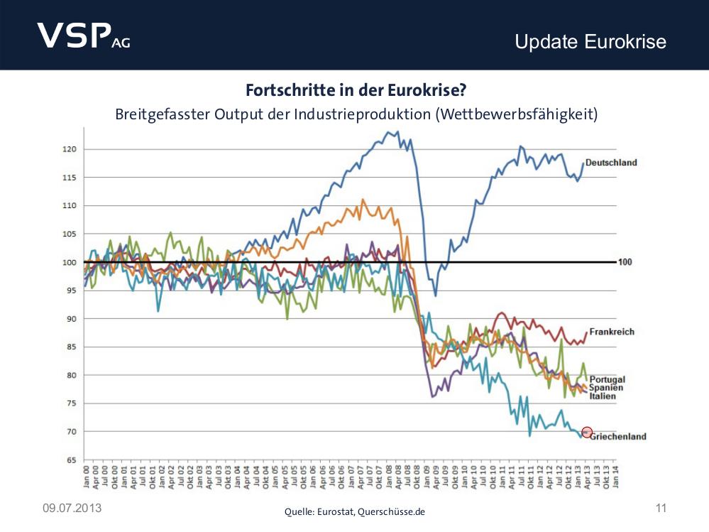 chart-wettbewerbsfähigkeit-griechenland