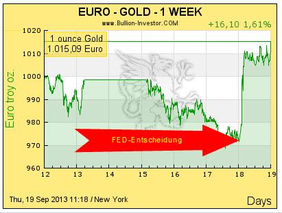 Goldpreis nach FED-Entscheidung