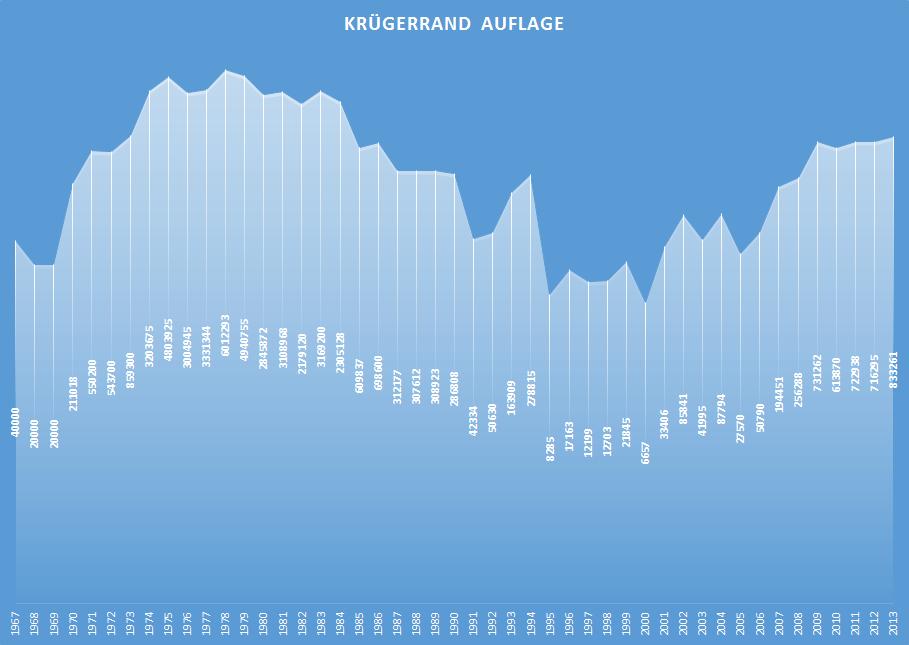Krügerrand Auflage Chart