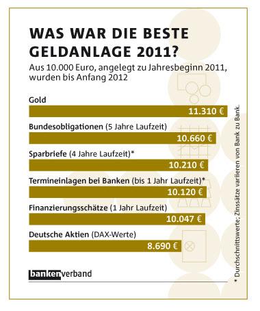 Goldpreisentwicklung-Bankenverband