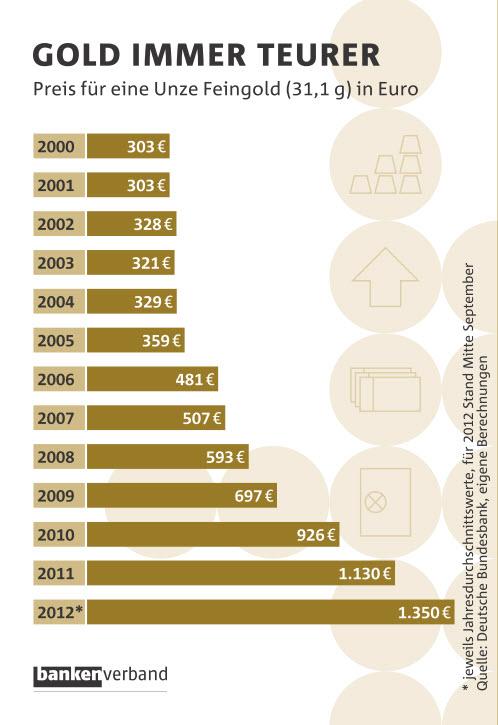 Goldpreisentwicklung seit 2000 - stetig bergauf