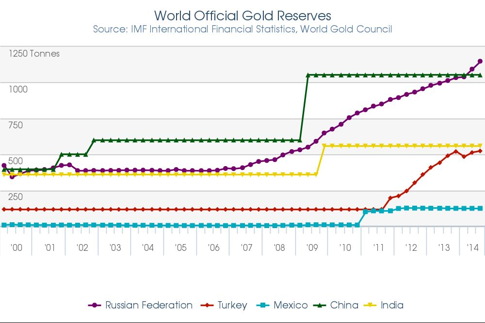 Goldpreisanstieg auch durch Zentralbankkäufe