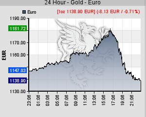 Goldpreis erst hoch, dann runter