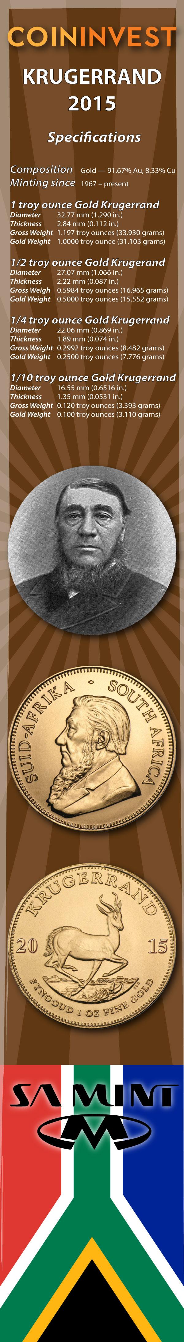 Krügerrand 2015 — Goldmünze Südafrika — South African Mint (Infografik)