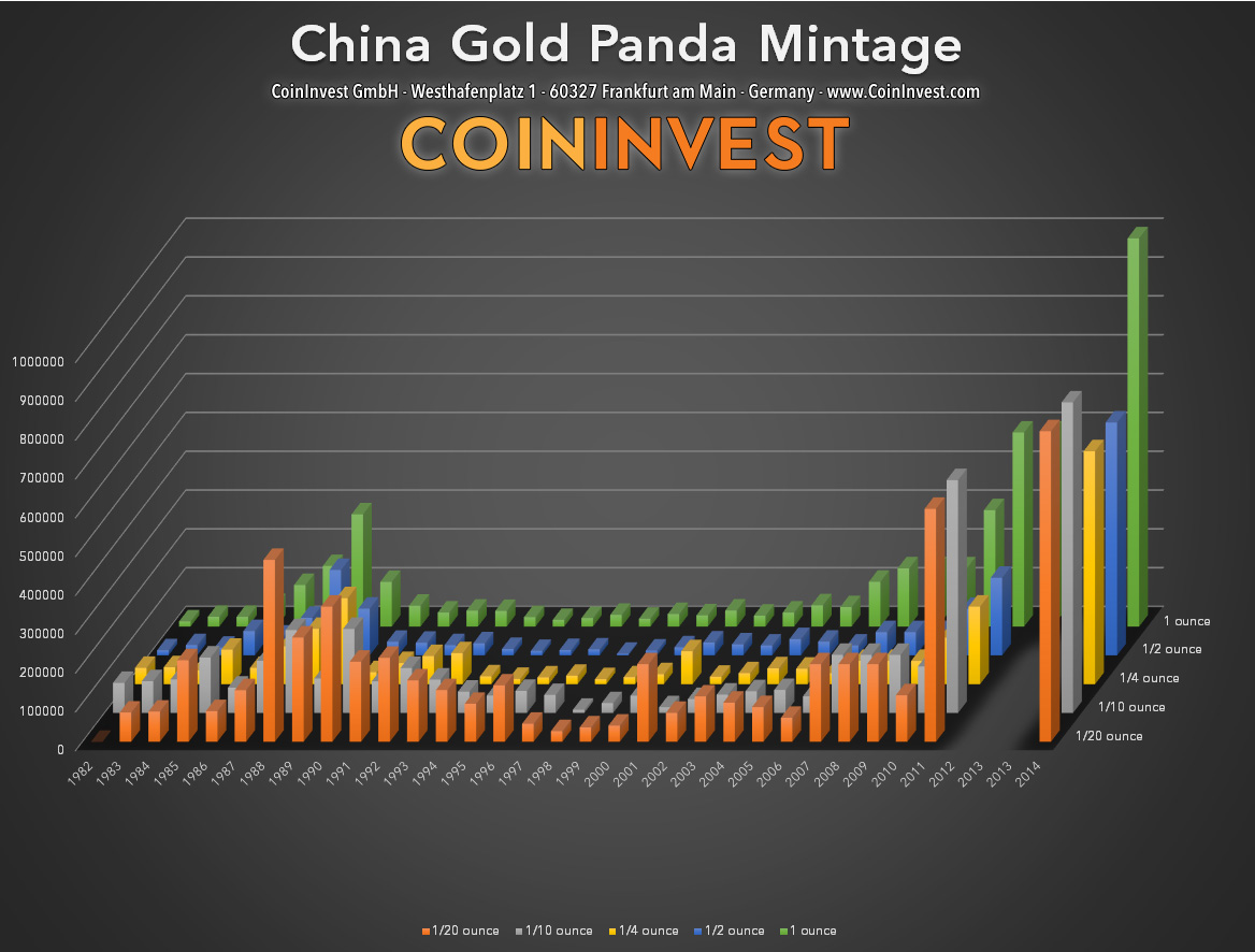 Mintage China Panda 1982-2014 — Goldmünze China — People's Republic of China (Infografik)