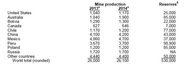 Silbervorräte in den Silberminen gehen dem Ende zu